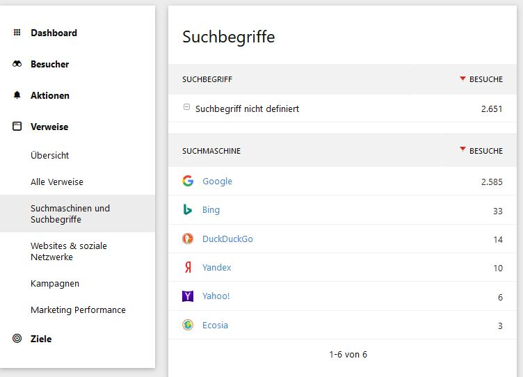 Screenshot: Darstellung der Keywords-Rubrik in Piwik